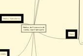 Mind map: Medios de Promoción de Ventas nivel Fabricante
