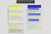 Mind map: CLASIFICACIÓN DE DUNAYER