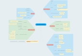 Mind map: FACTORES TERATÓGENOS