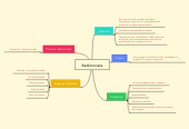 Mind map: Radionovela