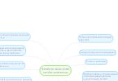 Mind map: Beneficios de las redes sociales academicas