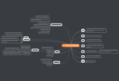 Mind map: Article 3