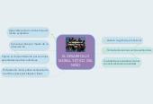 Mind map: EL DESARROLLOMORAL Y ÉTICO DELNIÑO
