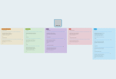 Mind map: Mobile Apps