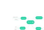 Mind map: Micasa
