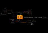 Mind map: Economia Naranja