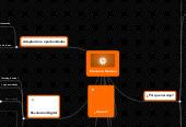 Mind map: Economía Naranja