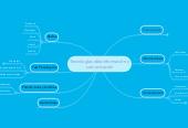 Mind map: Tecnologías dela información y comunicación