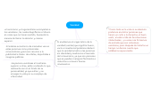 Mind map: Vanidad