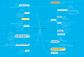 Mind map: Regular Giving - Donor Journey