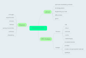 Mind map: Brainstorm CP ll
