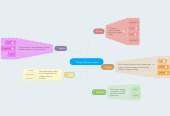 Mind map: Design Elements (cont.)