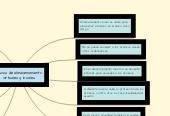 Mind map: Discos de almacenamiento virtuales y locales