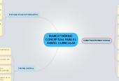 Mind map: MARCO TEÓRICO CONCEPTUAL PARA EL DISEÑO CURRICULAR