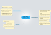 Mind map: MARCO TEÓRICOCONCEPTUAL PARA ELDISEÑO CURRICULAR