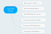 Mind map: Gold IRA