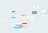 Mind map: شبكة الانترنت - الجزء الثاني