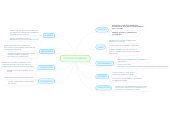 Mind map: TIPOS DE PALABRAS