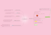 Mind map: Mariah Garcia