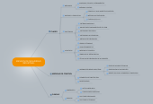 Mind map: RIESGOS DE SEGURIDAD