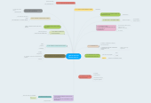 Mind map: ¿Que es esa cosallamada ciencia?