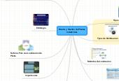 Mind map: Diseño y Gestión de Plantas Industriales