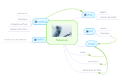 Mind map: Robotica