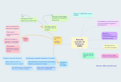 Mind map: Distrofia muscular de Duchenne (DMD)