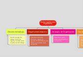 Mind map: Piedras angulares de laOrganización