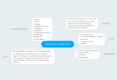 Mind map: REALIDAD AUMENTADA