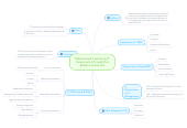Mind map: Measuring & Improving IT Governance through the Balance Scorecard