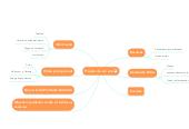 Mind map: Projeto de um site