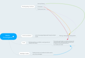 Mind map: Media Convergence