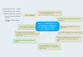 Mind map: Why is a greater degree of involvement in employees personal lives inevitable in many IHRM activities?