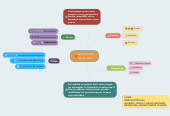 Mind map: Interrelación de las 4 P's