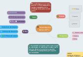 Mind map: Interrelaciónde las 4 P's
