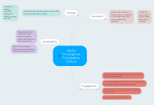 Mind map: Media
