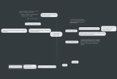 Mind map: Antuanas Mejė (1886-1936)