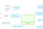 Mind map: La dinámica de la practica gerencial