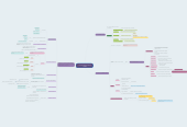 Mind map: LA COMUNICACION NO VERBAL