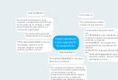 Mind map: CONOCIMIENTO RAZONAMIENTO PENSAMIENTO
