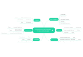 Mind map: Caracterizacion del Ususario X-Gen (Actividades)