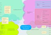Mind map: Organizadores de Información