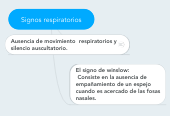 Mind map: Signos respiratorios