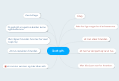 Mind map: Godt gift.
