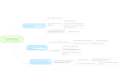 Mind map: Turning negotiation into corporate capability