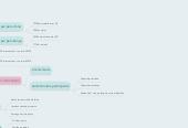 Mind map: organisation de voyage CEbudget 115000€