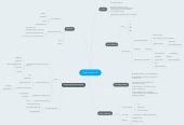 Mind map: Ideale school v2