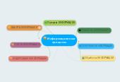 Mind map: Информационныепроцессы