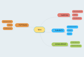 Mind map: TRH